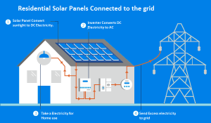 Residential-solar-panels-connected-to-the-grid